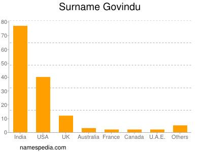 Surname Govindu
