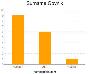 Surname Govnik