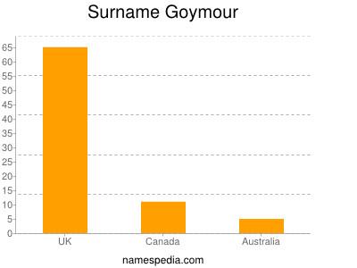 Surname Goymour
