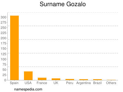 Surname Gozalo