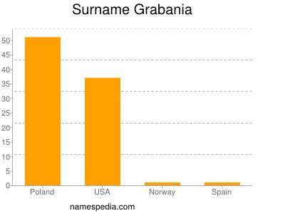 Surname Grabania