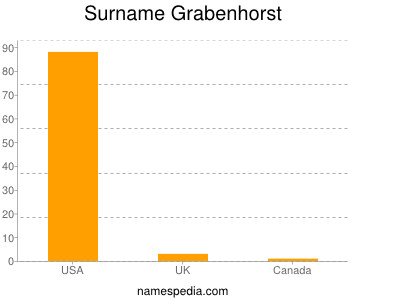 Surname Grabenhorst
