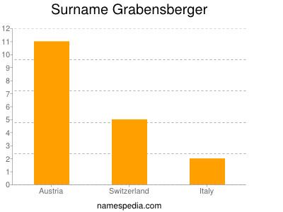 Surname Grabensberger
