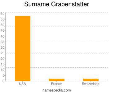 Surname Grabenstatter