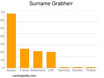 Surname Grabherr