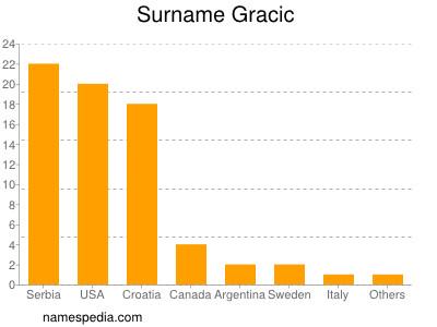Surname Gracic