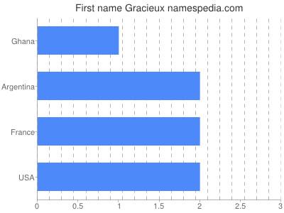 prenom Gracieux