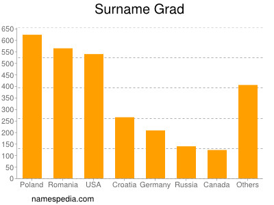 Surname Grad