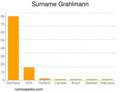 Surname Grahlmann