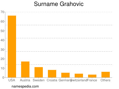 Surname Grahovic