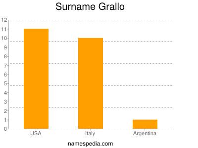 Surname Grallo
