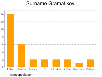 Surname Gramatikov