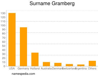 Surname Gramberg