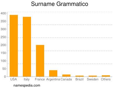 Surname Grammatico