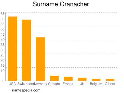 Familiennamen Granacher