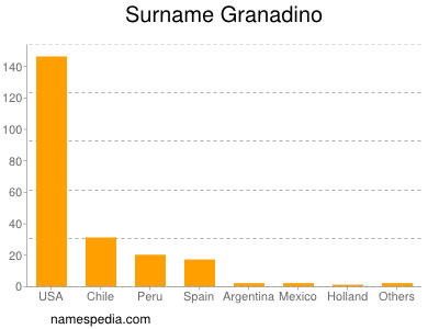 Surname Granadino
