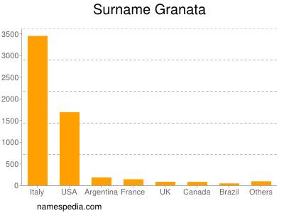 Surname Granata