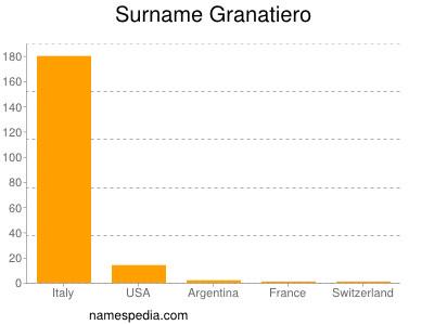 Surname Granatiero