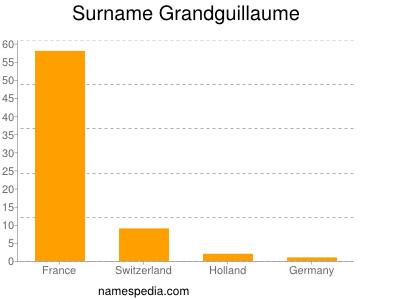 Surname Grandguillaume