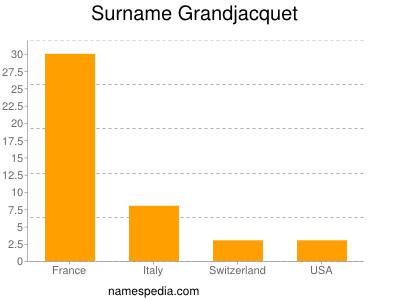 Surname Grandjacquet