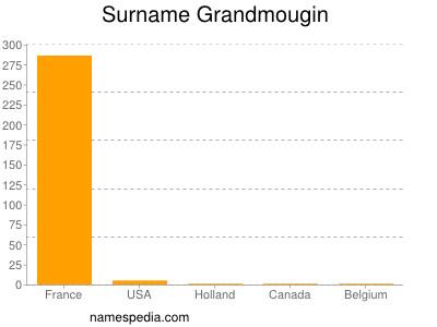Surname Grandmougin