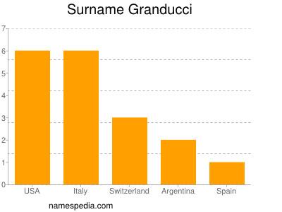Surname Granducci