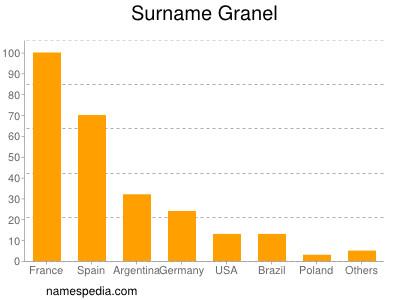 Surname Granel