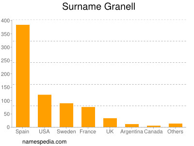 Surname Granell