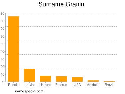 Surname Granin