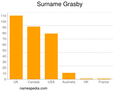 Familiennamen Grasby
