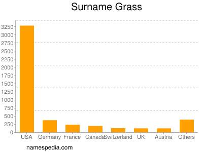 Surname Grass