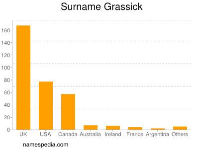 Surname Grassick