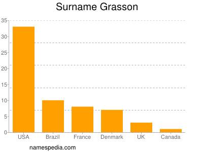 Surname Grasson