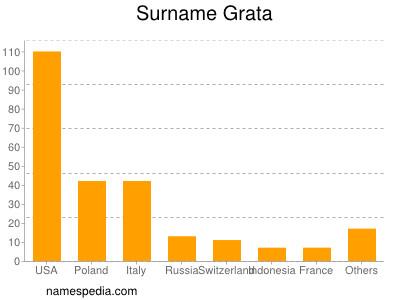 Surname Grata