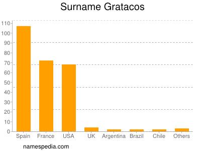 Surname Gratacos