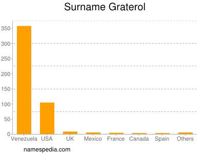Surname Graterol