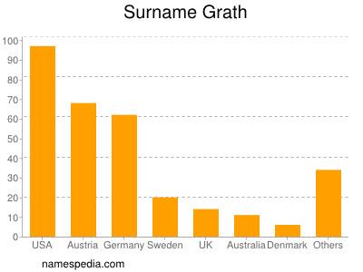 Surname Grath