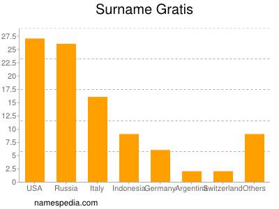 Surname Gratis
