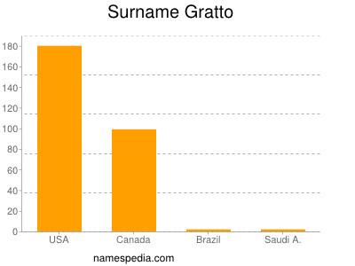 Surname Gratto