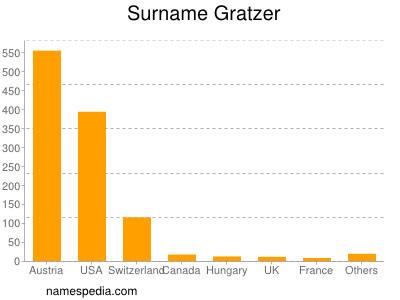 Surname Gratzer