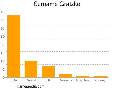 Surname Gratzke