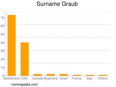 Surname Graub