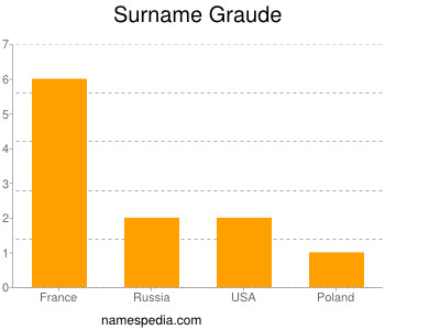 Surname Graude