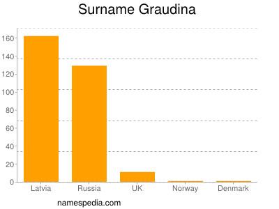 Surname Graudina