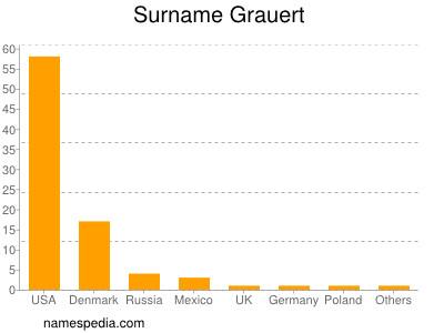 Surname Grauert