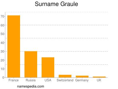 Surname Graule