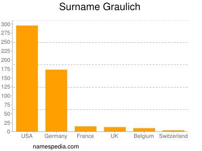 Surname Graulich