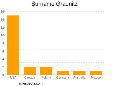 Surname Graunitz