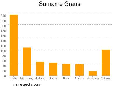 Surname Graus