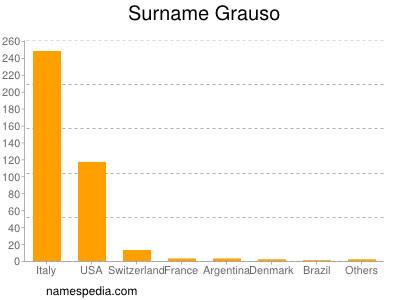 Surname Grauso